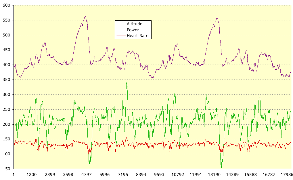 Challenge Roth - Course Profile, Heart Rate and Power