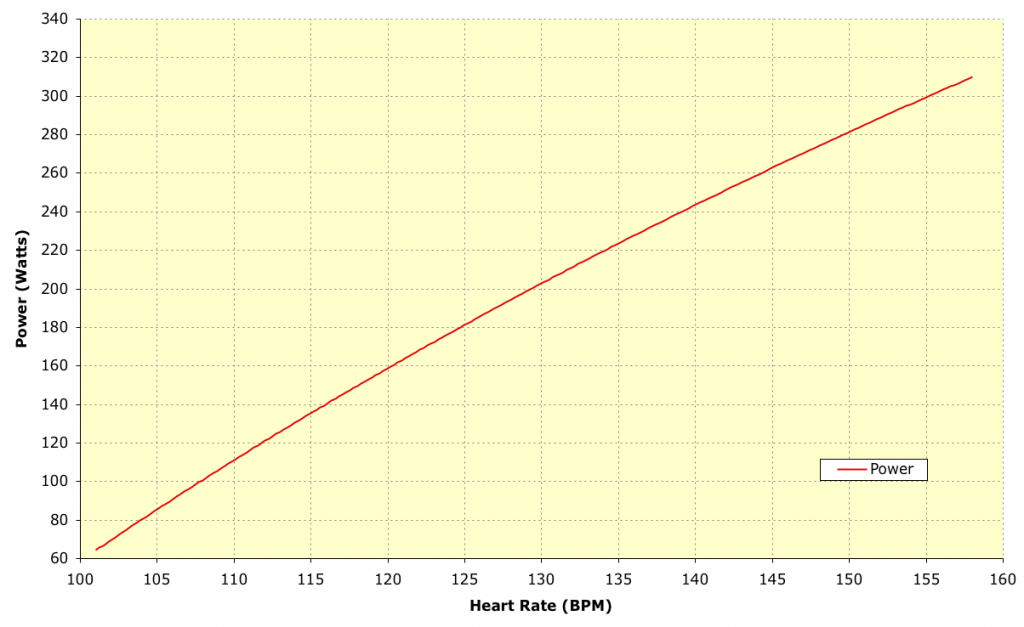 Challenge Roth - Power and Heart Rate