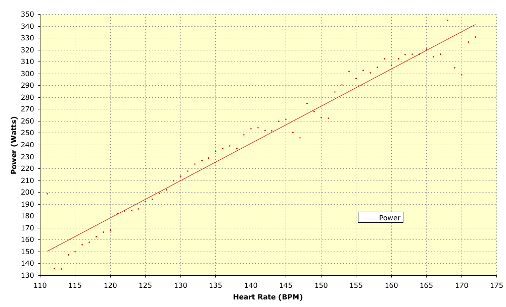 Training - Power and Heart Rate Relationship