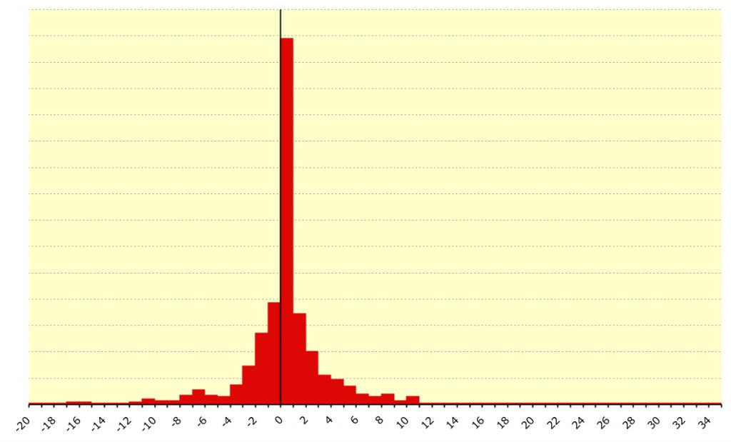 Ironman UK - Bike Course distribution of gradients