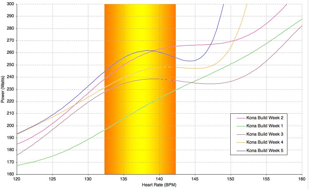 Kona Build Week 5 - Power : Heart Rate Chart