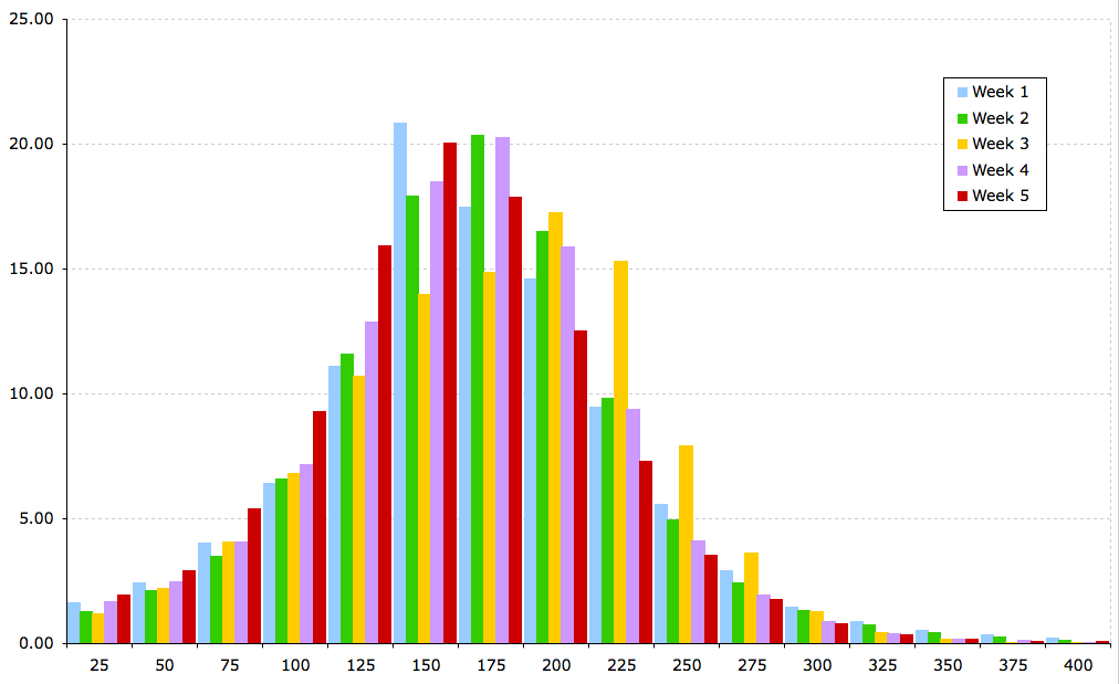 Weekly Power Distribution Chart