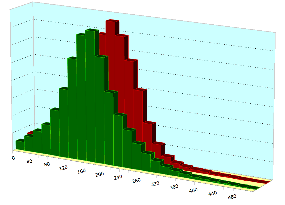 Ironman Western Australia - Power Distributions
