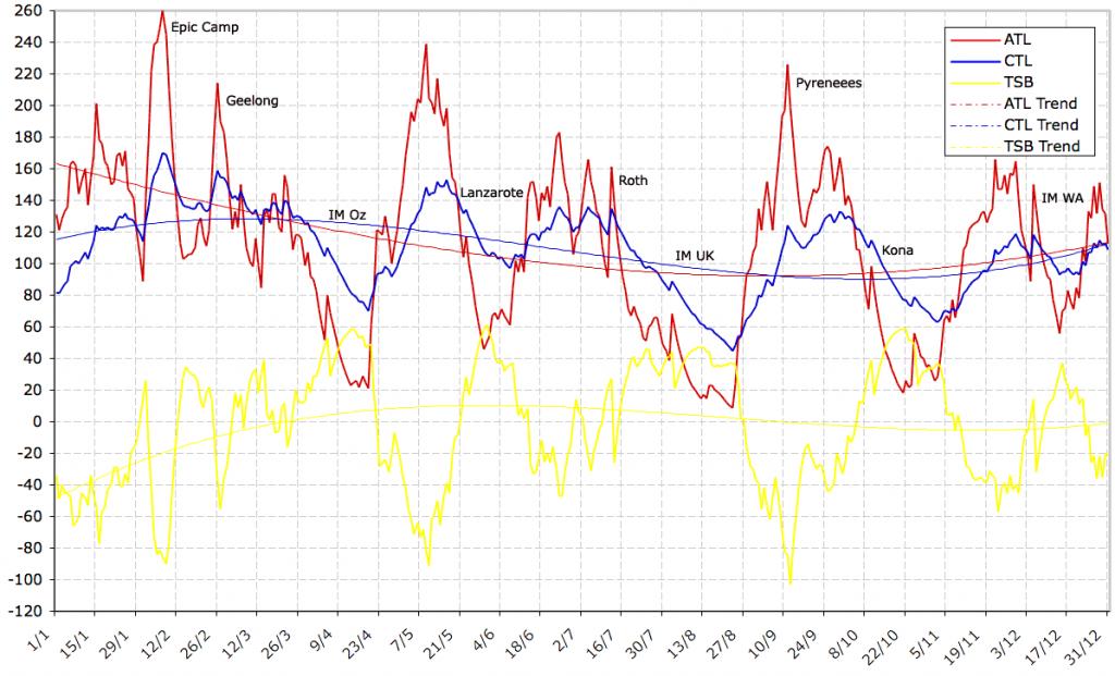2009 WKO+ Performance Management Chart