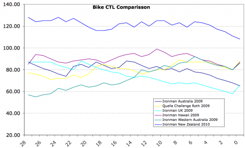 Bike CTL Comparison