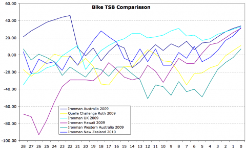 Bike TSB Comparison