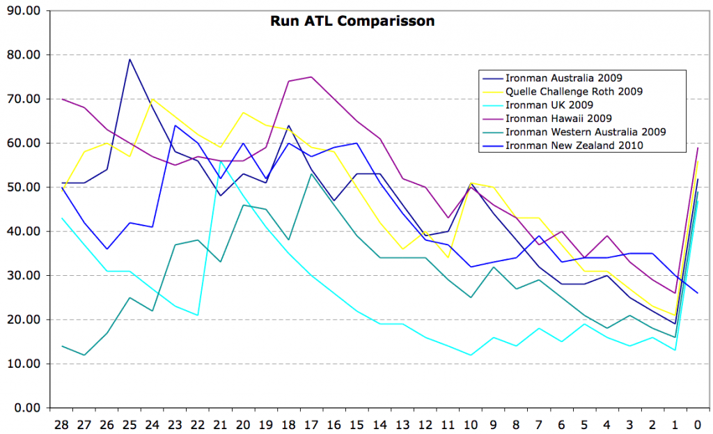 Run ATL Comparison