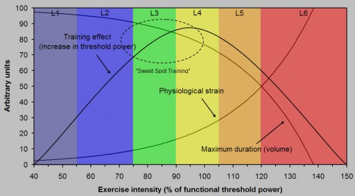 Sweet Spot Training Graph
