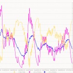 Analytical Triathlon Training Part 4: the Performance Management Chart
