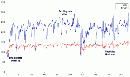 Thursday's Ride Power Data (Tempo)