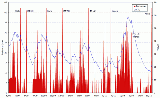 Daily run volume and CTL 2009 to 2010