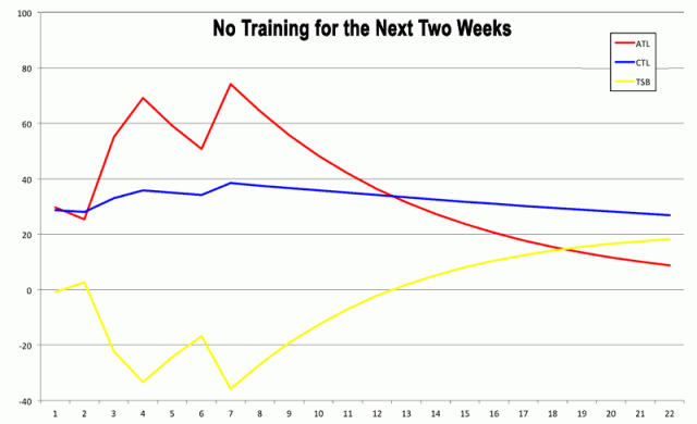 Performance Management Chart: Effects of doing no training over 2 weeks