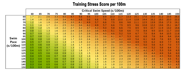 Swim TSS Look Up Table: Critical Swim Speed and Swim Pace