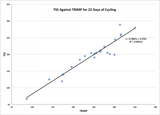 TRIMP to TSS Linear Regression