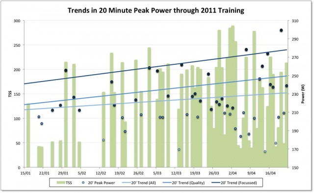 Trend in 20 minute Peak Power with TSS for 2011 Training