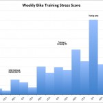 Weekly Bike Training Stress Scores 2011