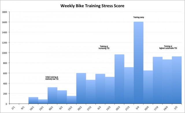 Weekly Bike Training Stress Scores 2011