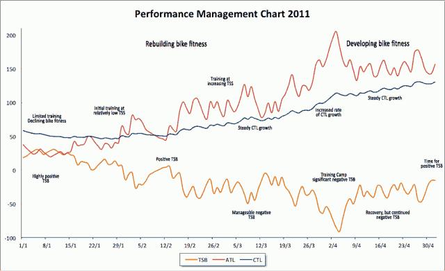 Performance Management Chart 2011