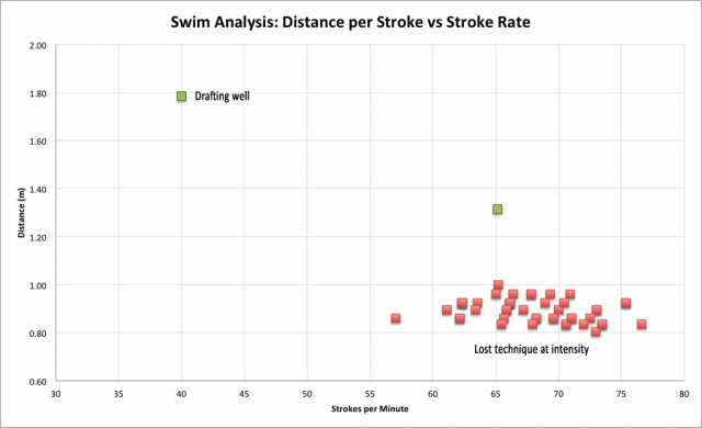 FINIS Swimsense - Stroke Rate vs Distance per Stroke