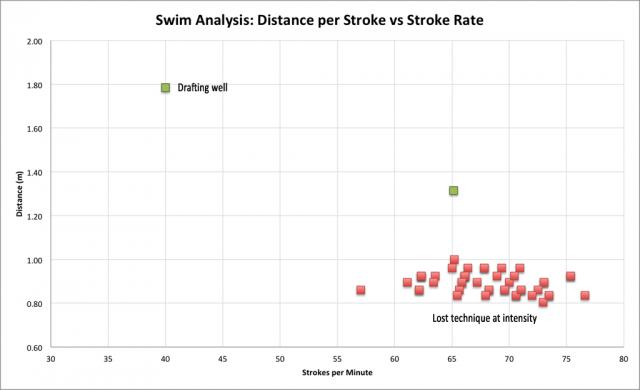 FINIS Swimsense - Stroke Rate vs Distance per Stroke