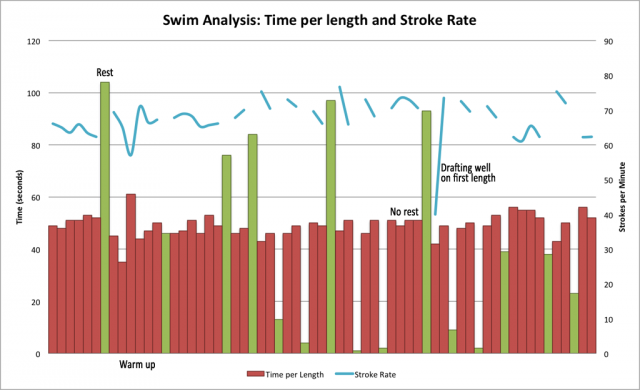 FINIS Swimsense data analysis