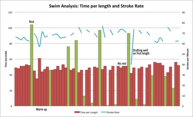 FINIS Swimsense data analysis