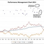 Performance Management Chart with 20 minute Peak Power
