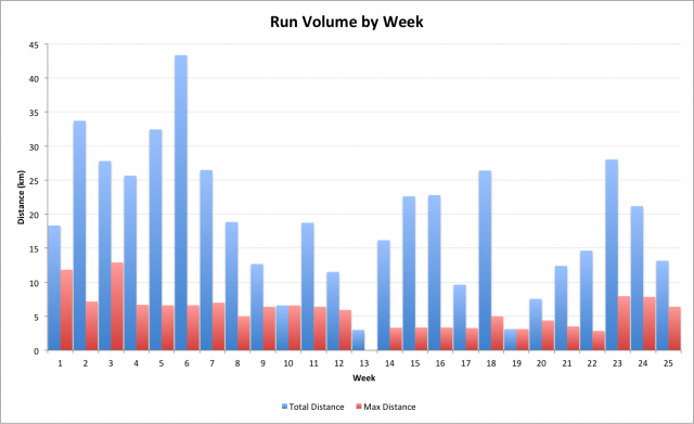 2011 Weekly Run Volume and Longest Run Distance