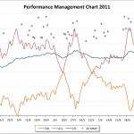 Pre Outlaw Triathlon Bike Performance Management Chart