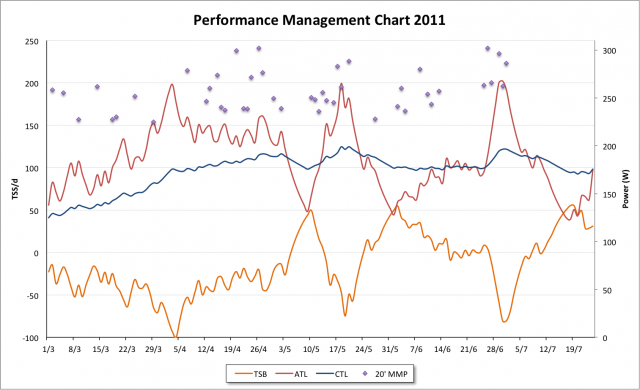 Pre Outlaw Triathlon Bike Performance Management Chart