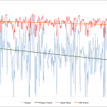 Ironman Austria 2011 - Athlete B Power and Heart Rate Data