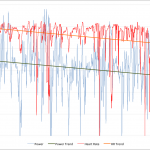 Ironman Austria 2011 - Athlete A Power and Heart Rate Data
