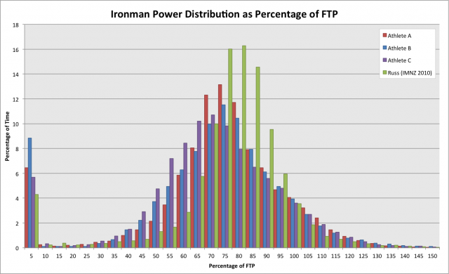 Comparison of Ironman Power Distribution for CoachCox athletes at Ironman Austria 2011