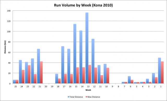 Kona 2010 Build - Weekly Run Volume and Longest Run Distance