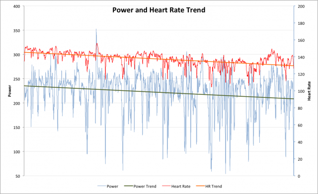 The Outlaw Triathlon 2011 - Russ Cox's Power and Heart Rate Trends