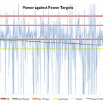The Outlaw Triathlon 2011 - Russ Cox's Standard Power Pacing Chart