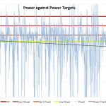 The Outlaw Triathlon 2011 - Russ Cox's Goal Power Pacing Chart