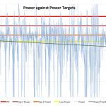 The Outlaw Triathlon 2011 - Russ Cox's Goal Power Pacing Chart