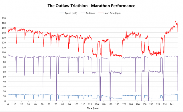 The Outlaw Triathlon 2011 - Russ Cox Marathon Performance