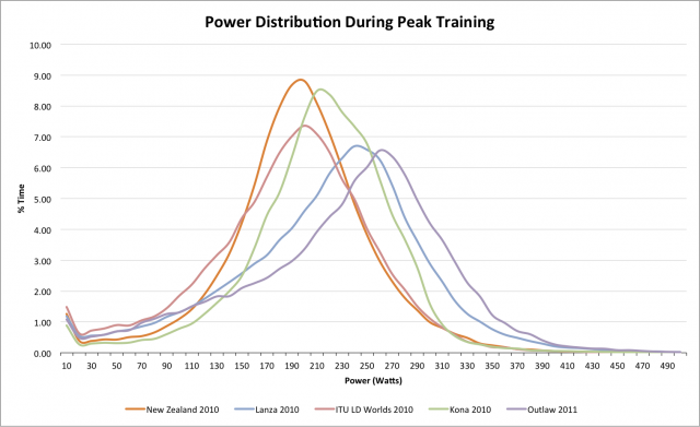 Comparing Power Distribution during Peak Triathlon Training