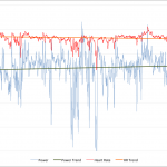 Ironman New Zealand 2010 - Russ Cox Power and Heart Rate Data