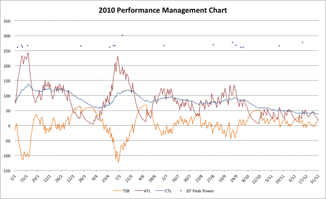 2010 Performance Management Chart