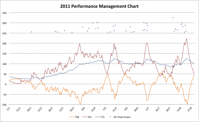 2011 Performance Management Chart