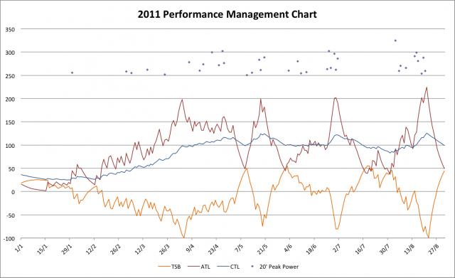 2011 Performance Management Chart
