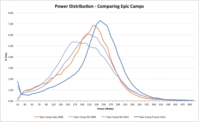 Power Distributions from four Epic Camps