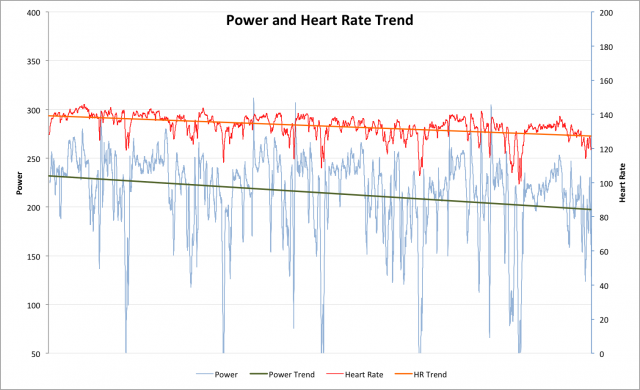 Challenge Henley - Power and Heart Rate Trends for Russ Cox