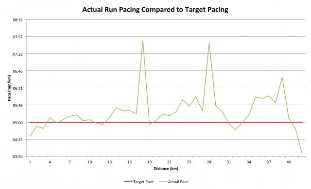 Challenge Henley - Run Pacing for Russ Cox