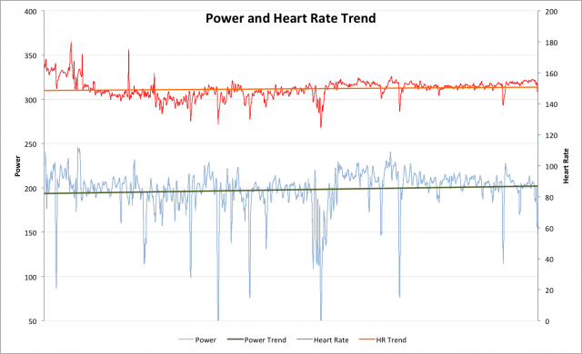 Ironman Hawaii 2011 - Nick Baldwin - Heart Rate and Power Trend on the Bike