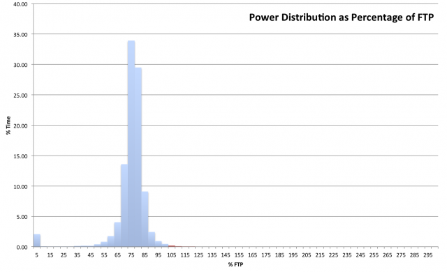 Ironman Hawaii 2011 - Nick Baldwin - Power Distribution relative to FTP