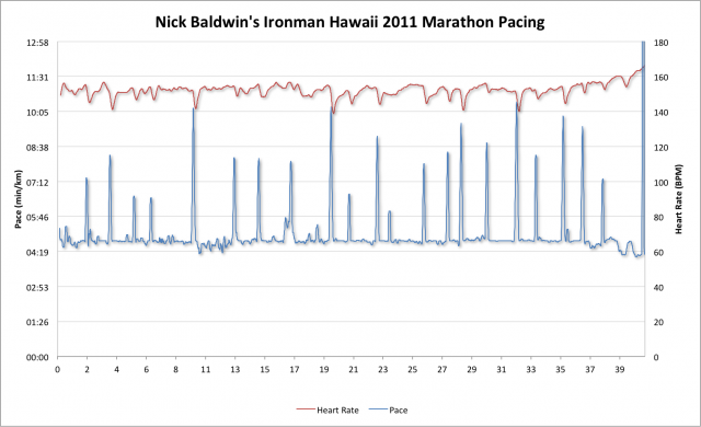 Ironman Hawaii 2011 - Nick Baldwin - Heart Rate and Pace during the marathon